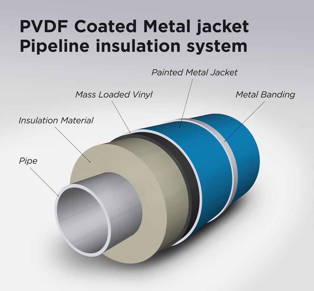 CoolMet (PVDF) Metal Jacketing
