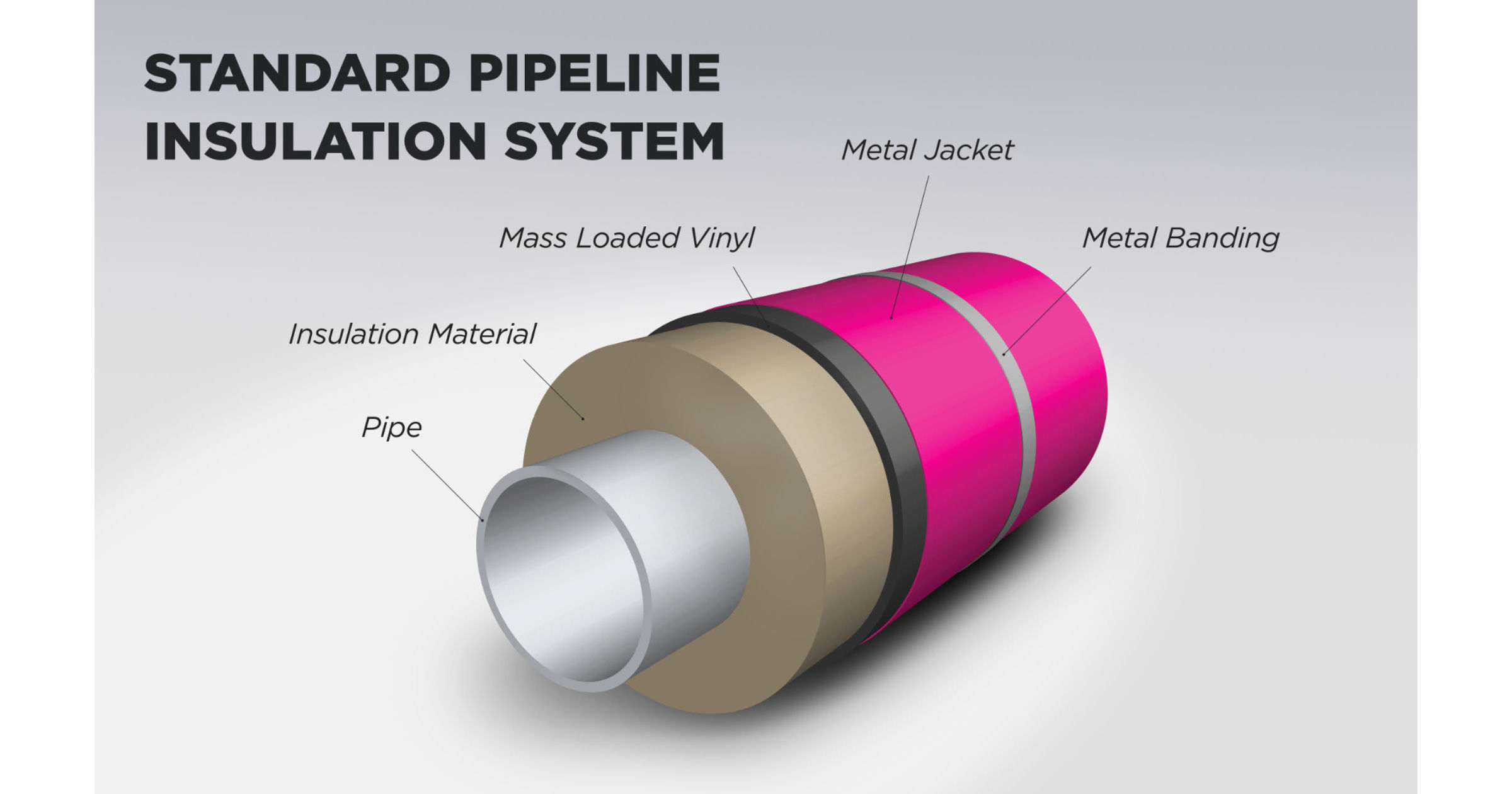 pipe insulation jacket, stainless steel jacketing