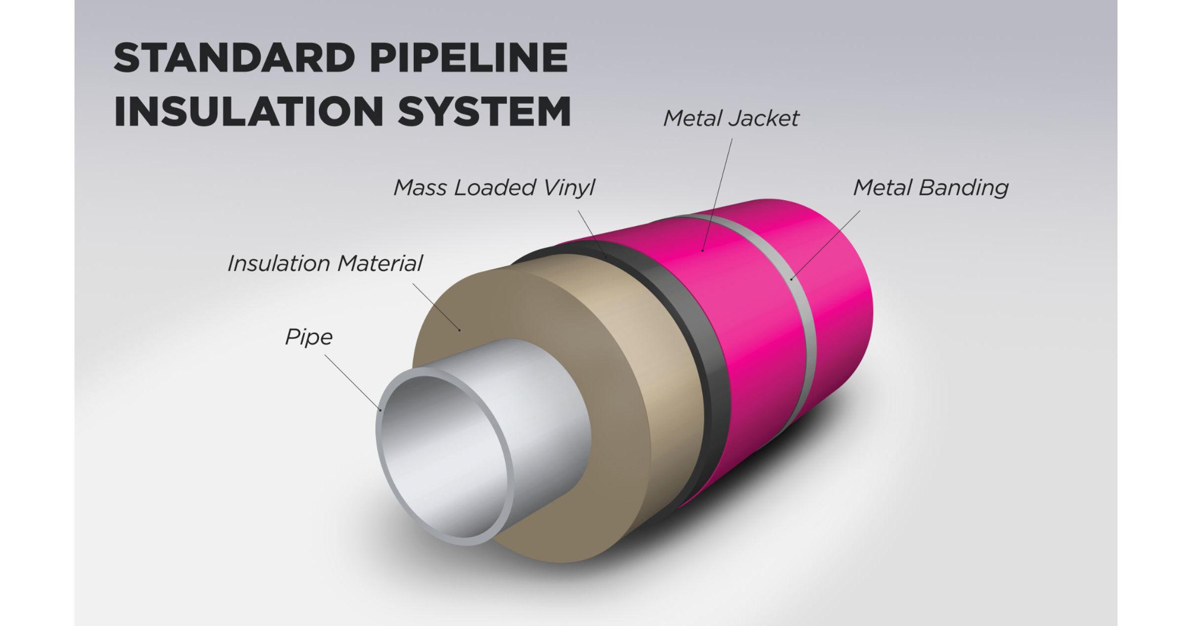 Metal Jacketing Stainless Steel Jacketing
