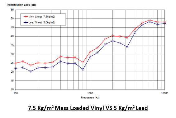 7.5 Kg/m2 Mass Loaded Vinyl VS 5 Kg/m2 Lead