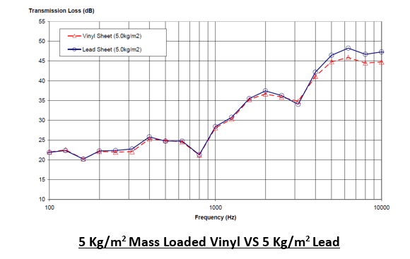 5 Kg/m2 Mass Loaded Vinyl VS 5 Kg/m2 Lead